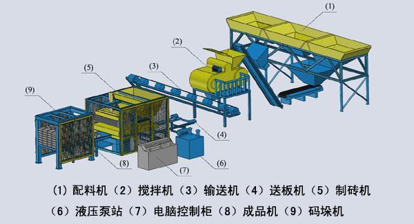 5,振动器:采用电液压技术驱动,多源式振动系统,在电脑控制上由液压图片