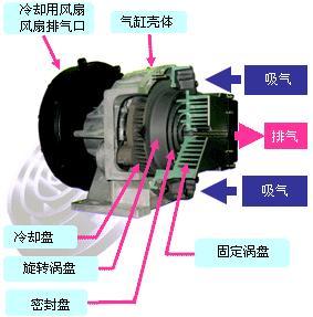日立空气压缩机全无油涡旋式空压机