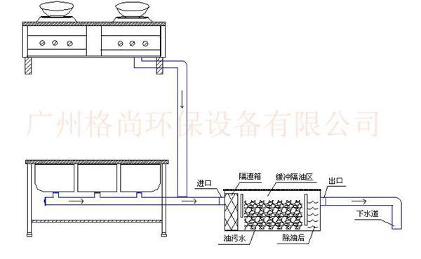 应用异向流分离原理,使污水流经油水分离器的过程中