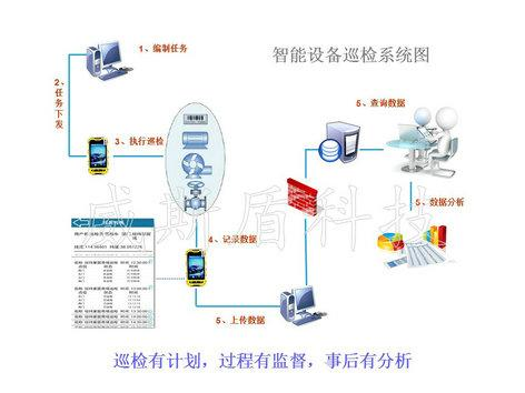 河南威斯盾电子科技有限公司()开发的输油管道巡检系统是在基于gps