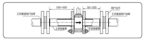 空气流量计价格 空气流量计厂家 空气流量计技术参数 LS-LUG系列空气流量计主要用于工业管道中蒸汽介质流体的流量测量,特点是压力损失小,量程范围大,精度高,在测量工况体积流量时几乎不受流体密度、压力、温度、粘度等参数的影响。无可动机械零件,因此可靠性高,维护量小。仪表参数能长期稳定。采用压电应力式传感器,可靠性高,可在-20~+250的工作温度范围内工作。有模拟标准信号,也有数字脉冲信号输出,容易与计算机等数字系统配套使用,是一种比较先进、理想的流量仪表。 工作原理:  按国际标准化组织IS0714
