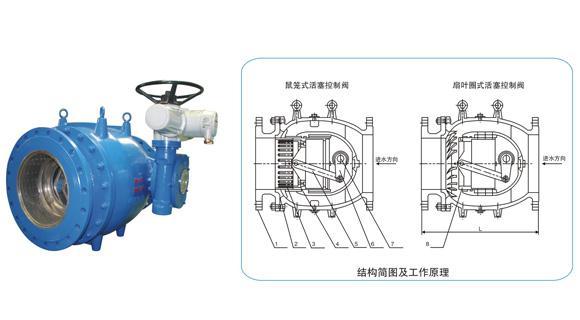 lhs941x电动活塞式调流调压阀 结构图 原理图 说明书 价格表图片