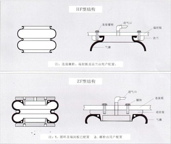 弹簧的基本结构上海松夏减震器有限公司专业生产制造