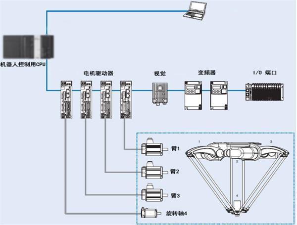 结构:一种delta并联机器人,包括基座固定板,基座固定筒,三叶板,中轴