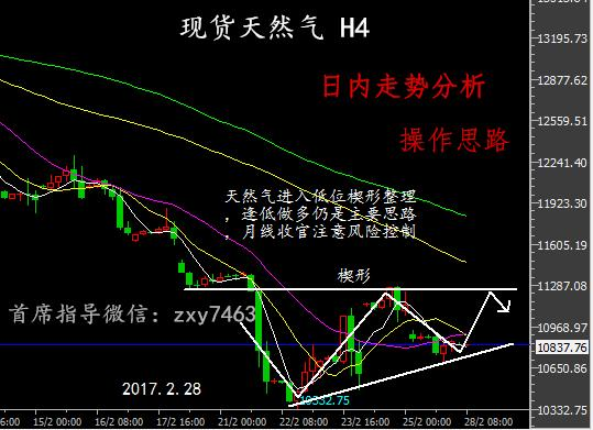 张汐言:2月28日天然气月线收官,多头行情即将在3月初爆发
