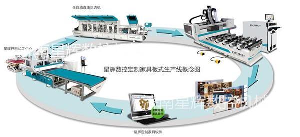 四川板式家具生产线 数控开料机 雕刻机开料