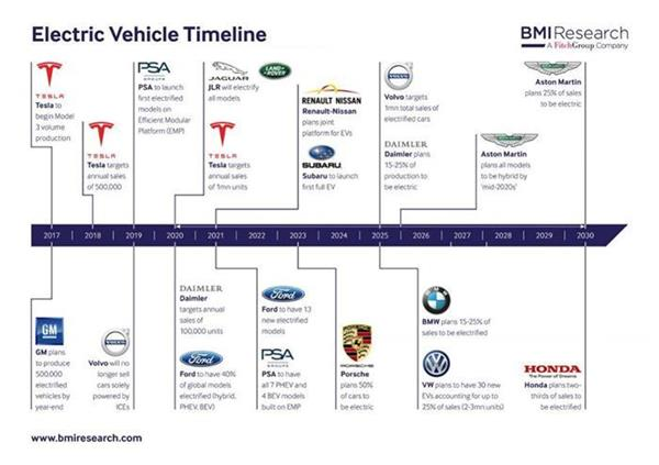 浅析全球电动车市场:宝马/大众/中国将成领衔者
