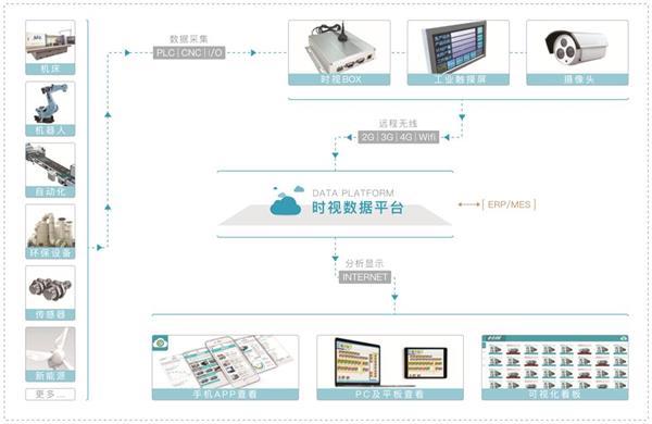 时视-机床数据采集系统原理图