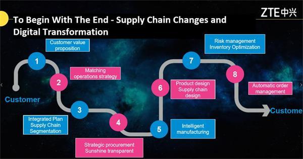 SCCN2018 中国聚焦 为您解析下一代供应链路在何方