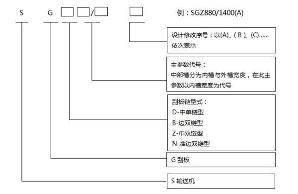 刮板输送机型号编制方法