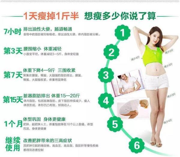 赛乐赛减肥药真的假的 为什么产后减肥快